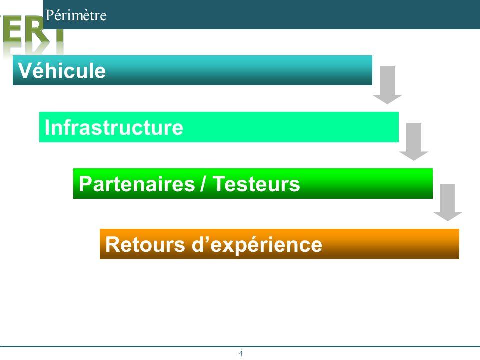 Périmètre 4 Véhicule Infrastructure Partenaires / Testeurs Retours dexpérience