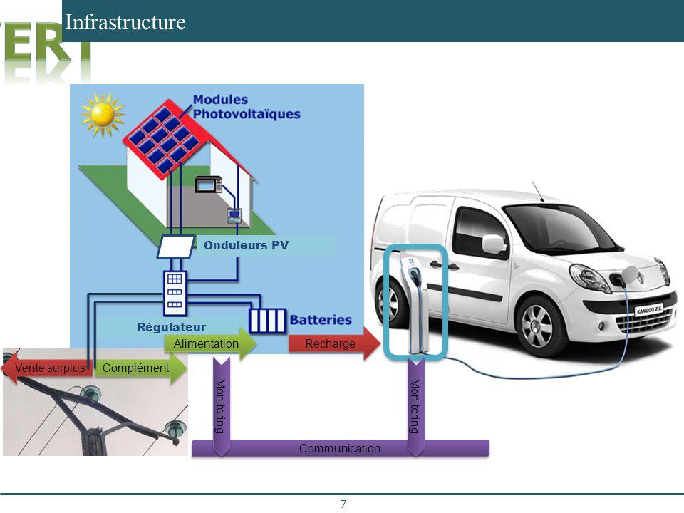 Infrastructure 7 Communication Complément Vente surplus Recharge Monitoring Régulateur Alimentation Monitoring Onduleurs PV