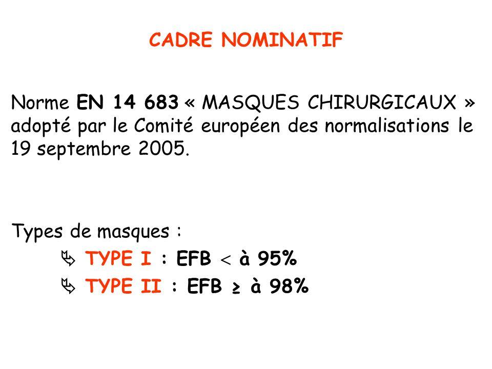 CADRE NOMINATIF Norme EN 14 683 « MASQUES CHIRURGICAUX » adopté par le Comité européen des normalisations le 19 septembre 2005. Types de masques : TYP