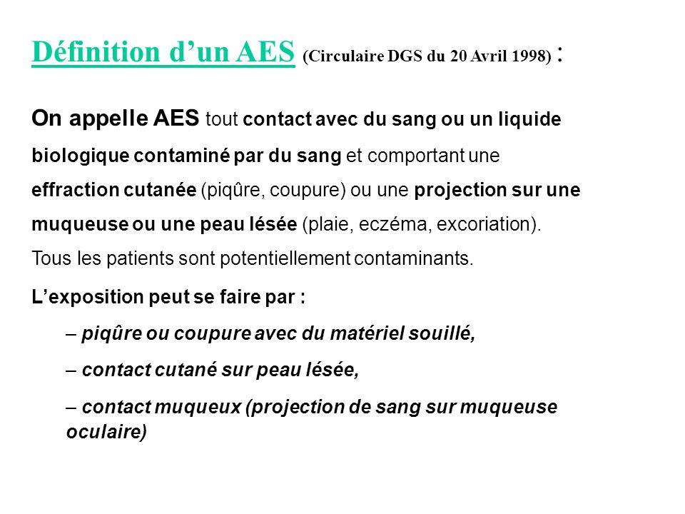 Définition dun AES (Circulaire DGS du 20 Avril 1998) : On appelle AES tout contact avec du sang ou un liquide biologique contaminé par du sang et comp