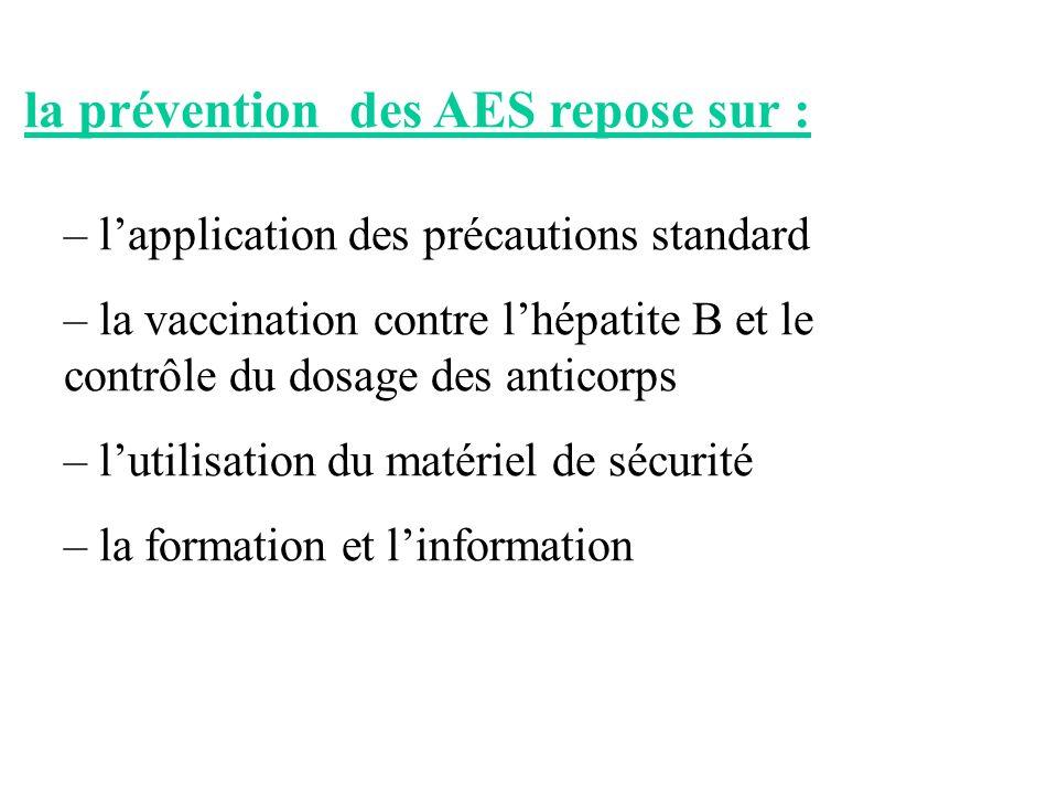 la prévention des AES repose sur : – lapplication des précautions standard – la vaccination contre lhépatite B et le contrôle du dosage des anticorps
