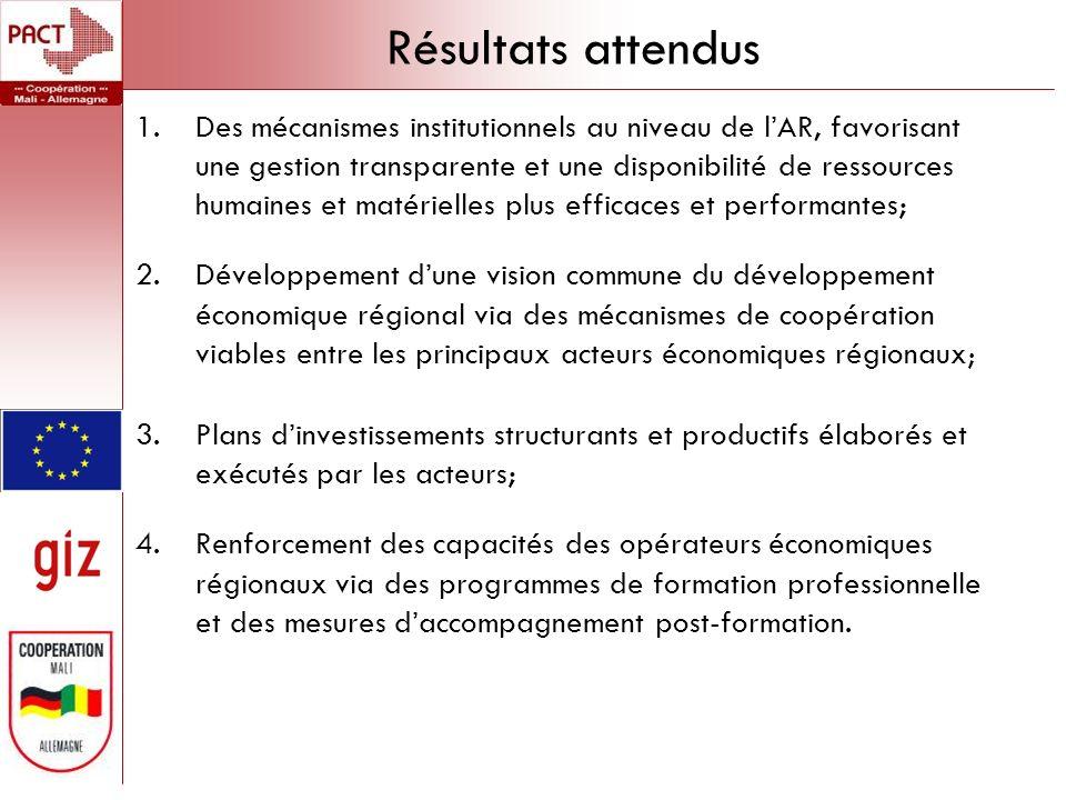 Résultats attendus 1.Des mécanismes institutionnels au niveau de lAR, favorisant une gestion transparente et une disponibilité de ressources humaines et matérielles plus efficaces et performantes; 2.Développement dune vision commune du développement économique régional via des mécanismes de coopération viables entre les principaux acteurs économiques régionaux ; 3.Plans dinvestissements structurants et productifs élaborés et exécutés par les acteurs; 4.Renforcement des capacités des opérateurs économiques régionaux via des programmes de formation professionnelle et des mesures daccompagnement post-formation.