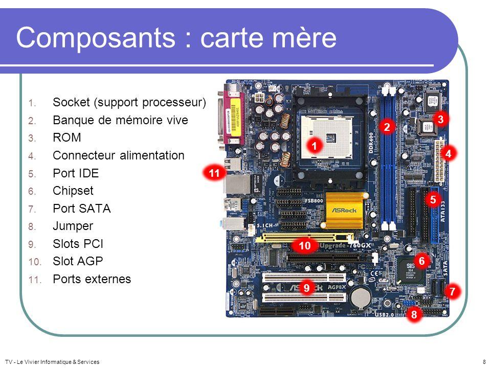 TV - Le Vivier Informatique & Services8 Composants : carte mère 1. Socket (support processeur) 2. Banque de mémoire vive 3. ROM 4. Connecteur alimenta