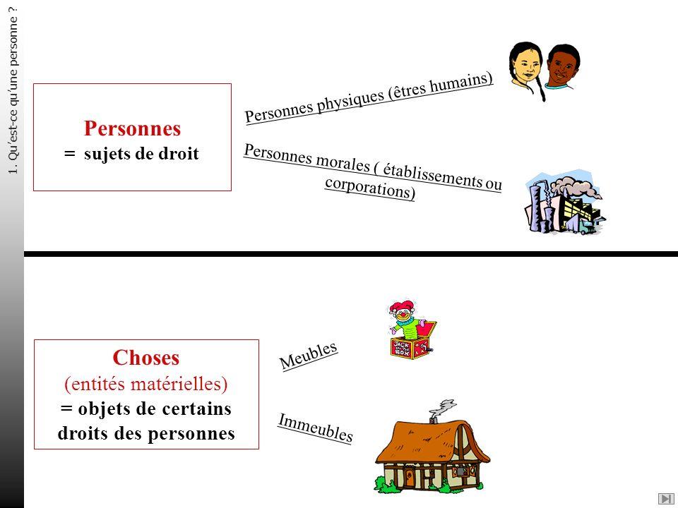 Personnes = sujets de droit Choses (entités matérielles) = objets de certains droits des personnes Personnes physiques (êtres humains) Personnes moral