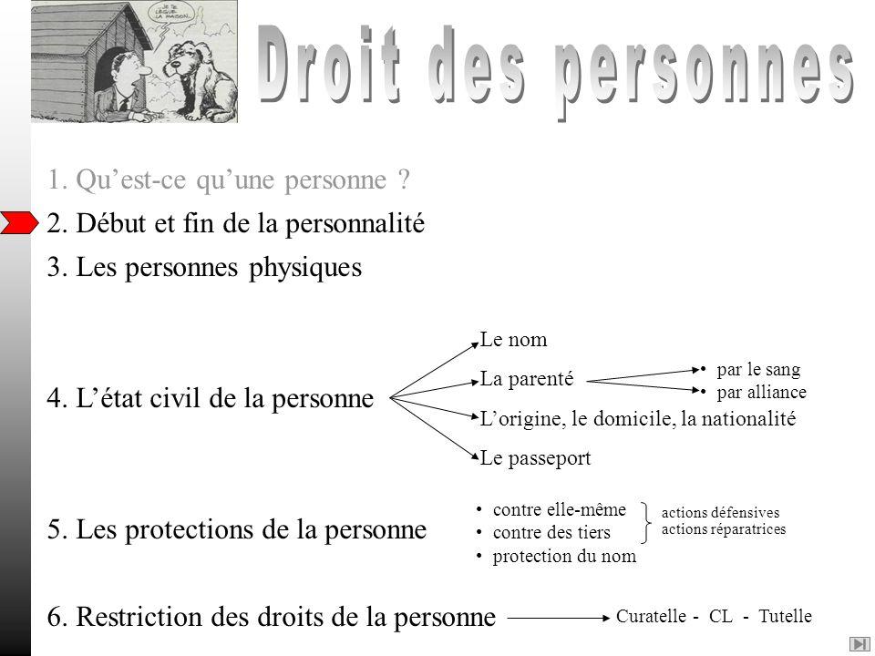 2. Début et fin de la personnalité 3. Les personnes physiques 4. Létat civil de la personne 5. Les protections de la personne 6. Restriction des droit