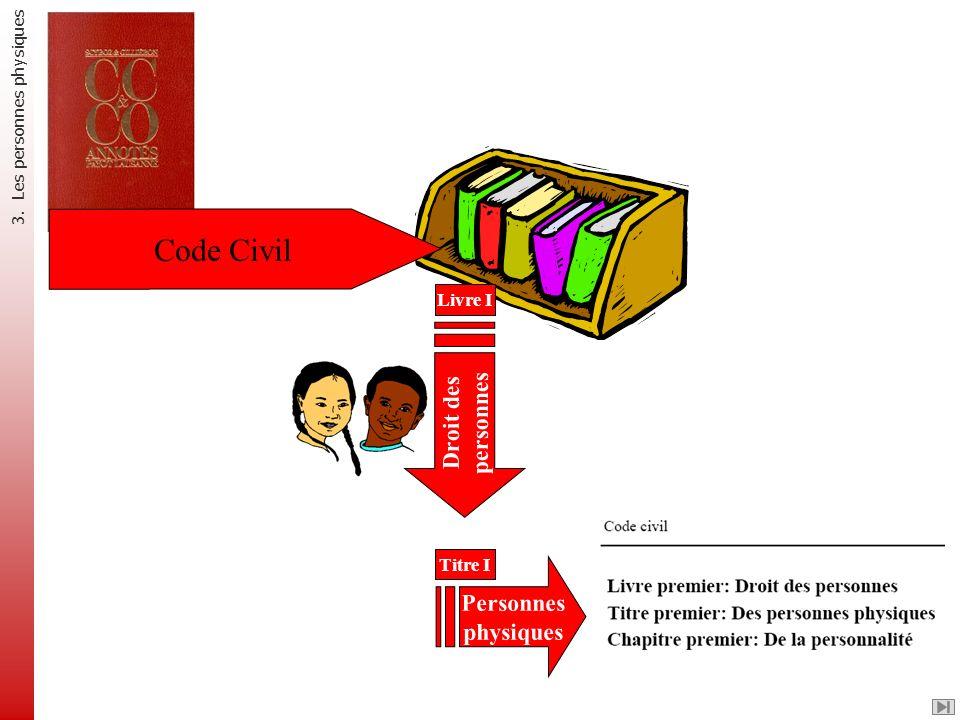 Code Civil Droit des personnes Livre I Personnes physiques Titre I 3. Les personnes physiques