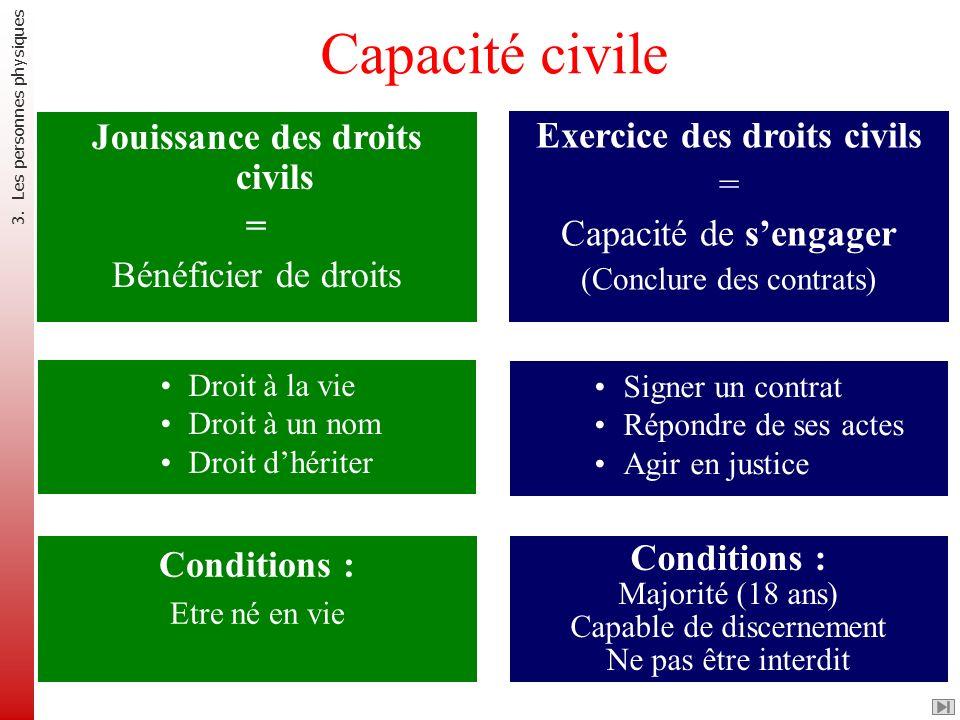 Capacité civile Jouissance des droits civils = Bénéficier de droits Exercice des droits civils = Capacité de sengager (Conclure des contrats) Droit à