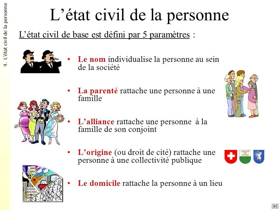 Létat civil de la personne Le nom individualise la personne au sein de la société La parenté rattache une personne à une famille Lalliance rattache un