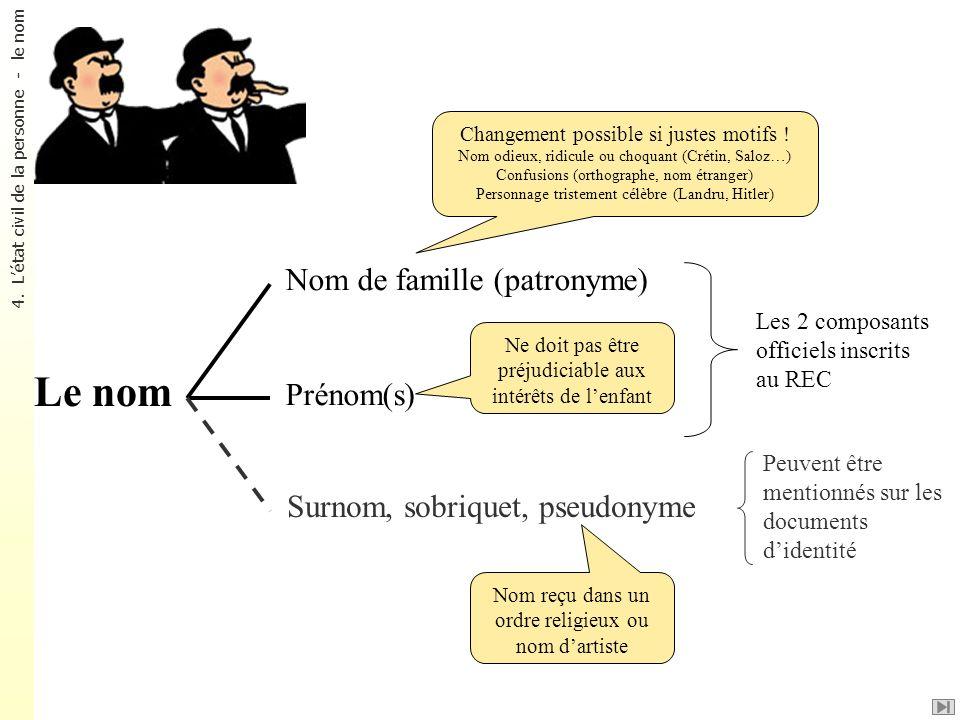 Le nom Nom de famille (patronyme) Prénom(s) Les 2 composants officiels inscrits au REC Peuvent être mentionnés sur les documents didentité Surnom, sob