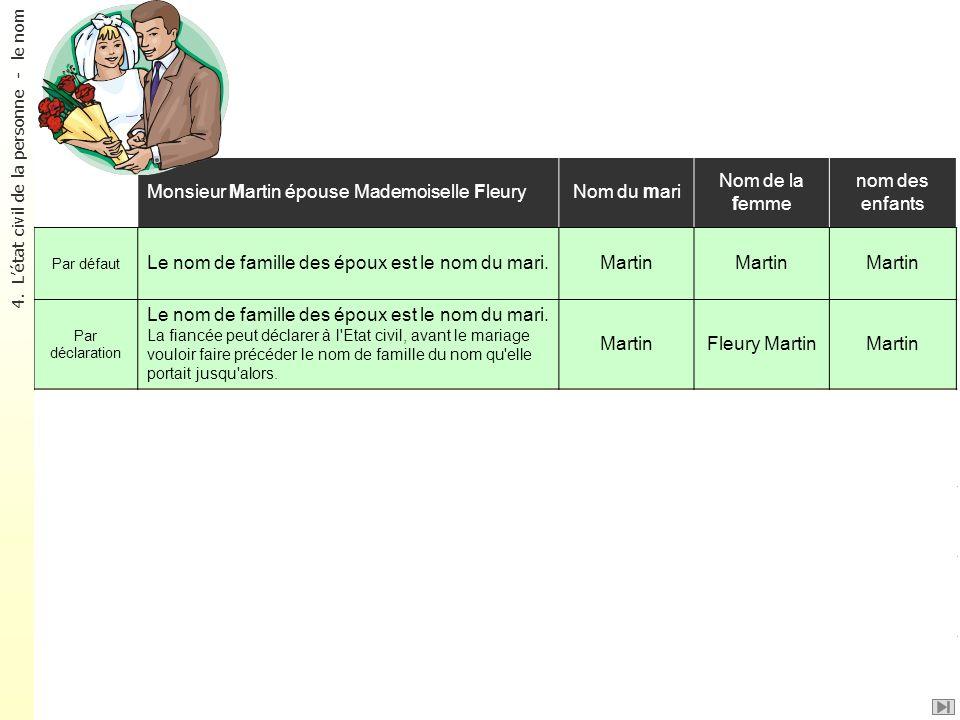 Le nom des époux ? Monsieur Martin épouse Mademoiselle FleuryNom du mari Nom de la femme nom des enfants Par défaut Le nom de famille des époux est le