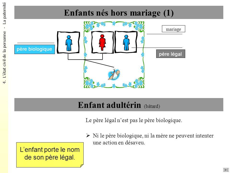Enfants nés hors mariage (1) Enfant adultérin (bâtard) Le père légal nest pas le père biologique. Ni le père biologique, ni la mère ne peuvent intente