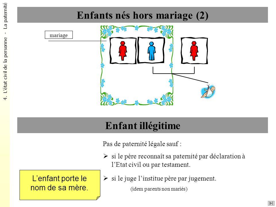 Enfants nés hors mariage (2) Enfant illégitime Lenfant porte le nom de sa mère. mariage Pas de paternité légale sauf : si le père reconnaît sa paterni