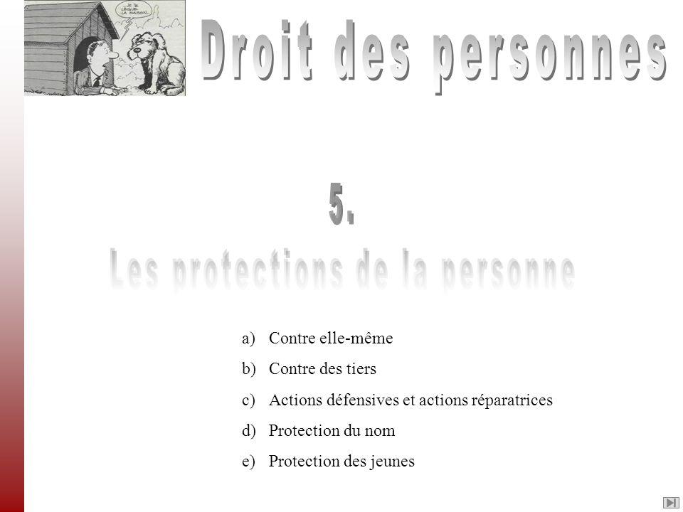 a) Contre elle-même b) Contre des tiers c) Actions défensives et actions réparatrices d)Protection du nom e)Protection des jeunes