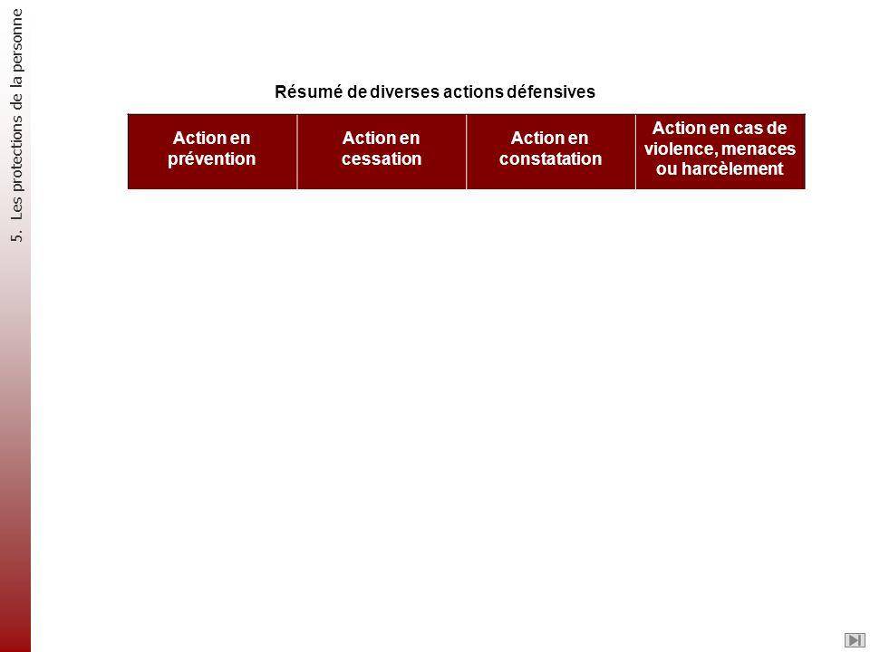 Résumé de diverses actions défensives Action en prévention Action en cessation Action en constatation Action en cas de violence, menaces ou harcèlemen