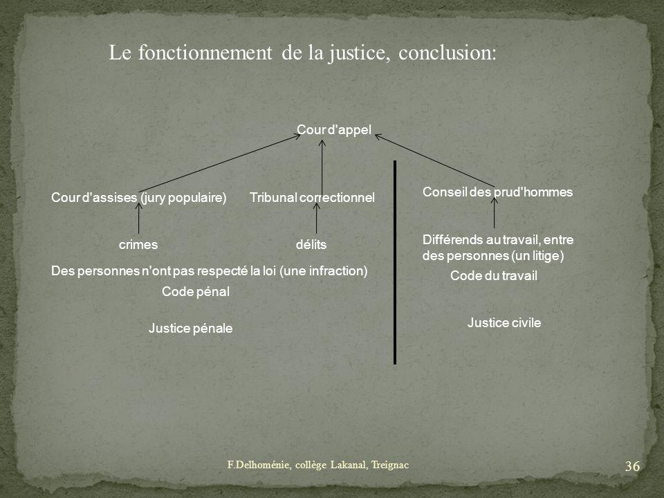 Le fonctionnement de la justice, conclusion: Conseil des prud'hommes Différends au travail, entre des personnes (un litige) Cour d'appel Tribunal corr