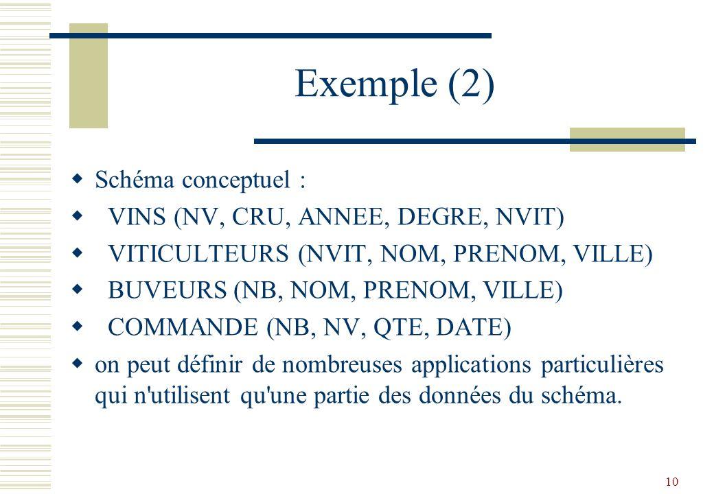 10 Exemple (2) Schéma conceptuel : VINS (NV, CRU, ANNEE, DEGRE, NVIT) VITICULTEURS (NVIT, NOM, PRENOM, VILLE) BUVEURS (NB, NOM, PRENOM, VILLE) COMMAND