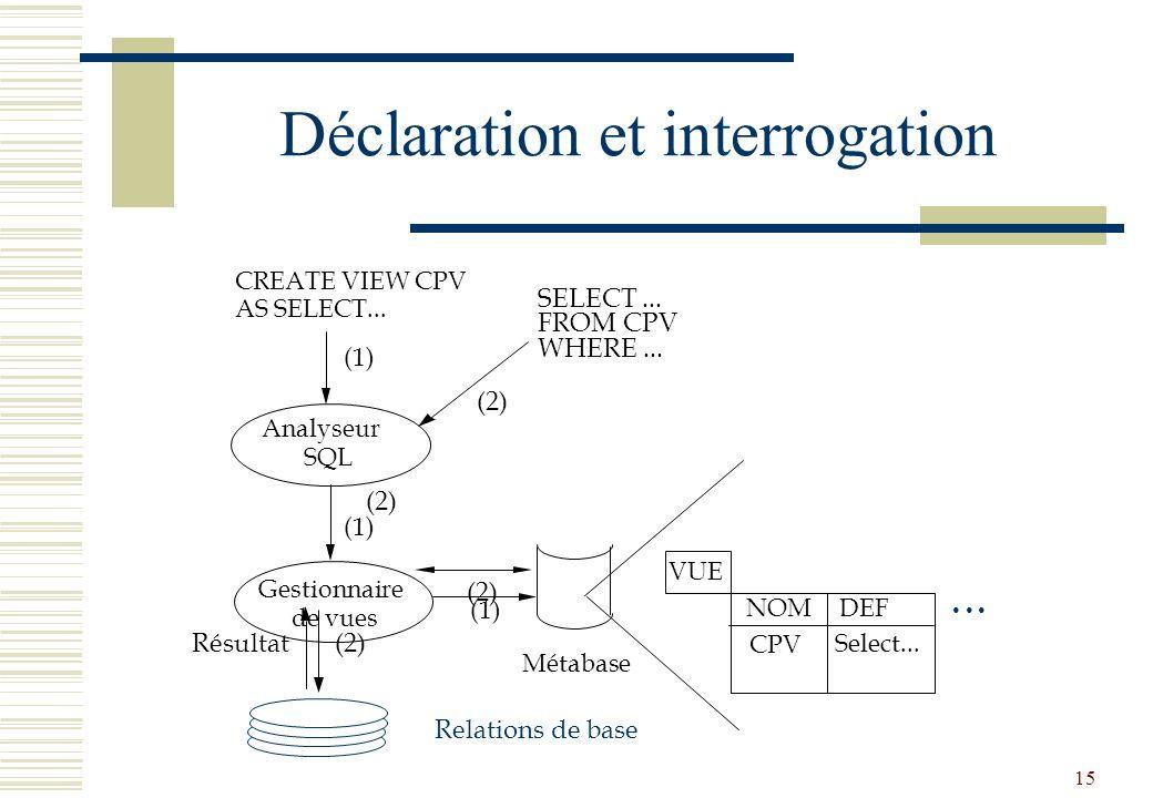 15 Déclaration et interrogation CREATE VIEW CPV AS SELECT... Analyseur SQL Gestionnaire de vues Métabase VUE NOMDEF CPV Select... (1) SELECT... FROM C