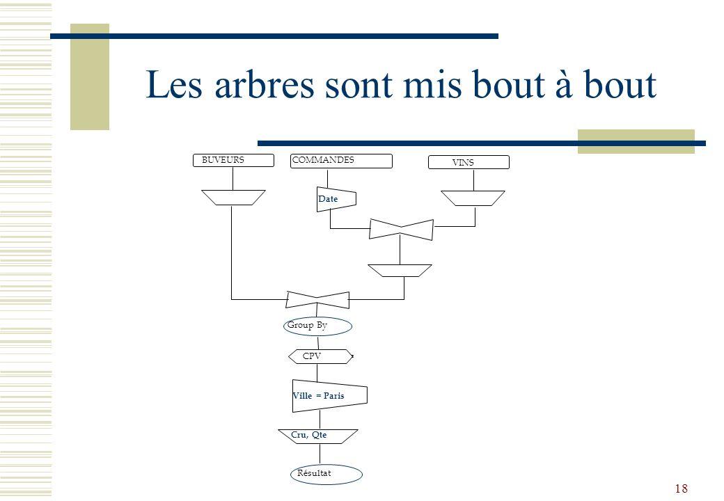 18 Les arbres sont mis bout à bout BUVEURS COMMANDES VINS CPV Date Group By Ville = Paris Cru, Qte Résultat