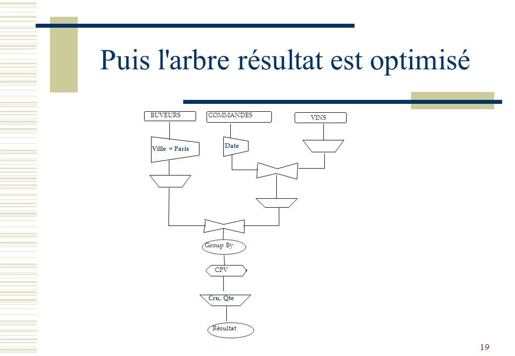 19 Puis l'arbre résultat est optimisé BUVEURS COMMANDES VINS CPV Date Group By Ville = Paris Cru, Qte Résultat