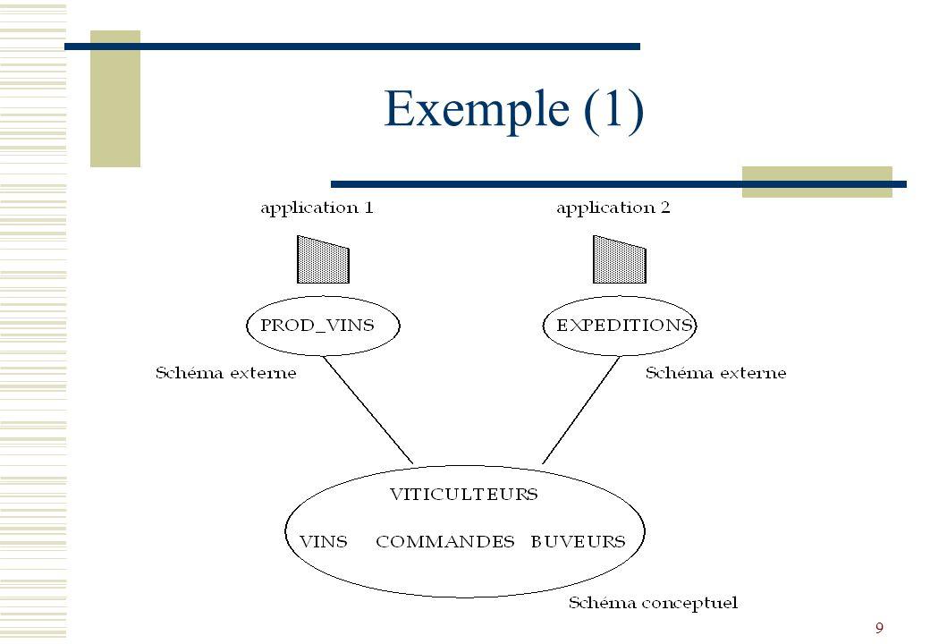 10 Exemple (2) Schéma conceptuel : VINS (NV, CRU, ANNEE, DEGRE, NVIT) VITICULTEURS (NVIT, NOM, PRENOM, VILLE) BUVEURS (NB, NOM, PRENOM, VILLE) COMMANDE (NB, NV, QTE, DATE) on peut définir de nombreuses applications particulières qui n utilisent qu une partie des données du schéma.
