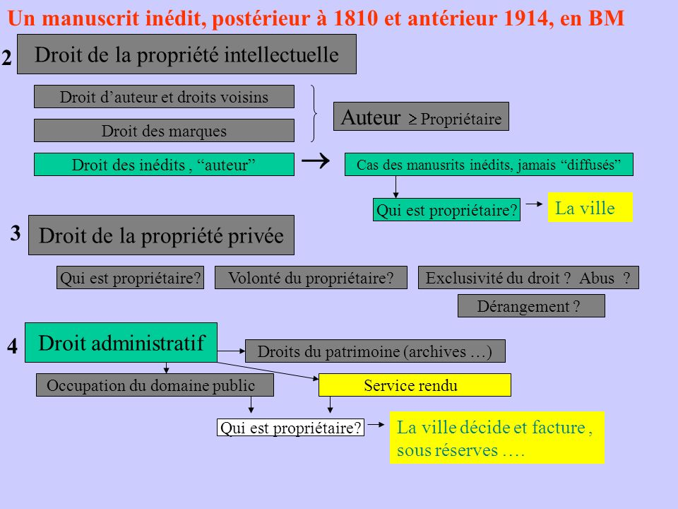 Un manuscrit inédit, postérieur à 1810 et antérieur 1914, en BM Droit de la propriété intellectuelle 2 Droit de la propriété privée 3 Droit administra