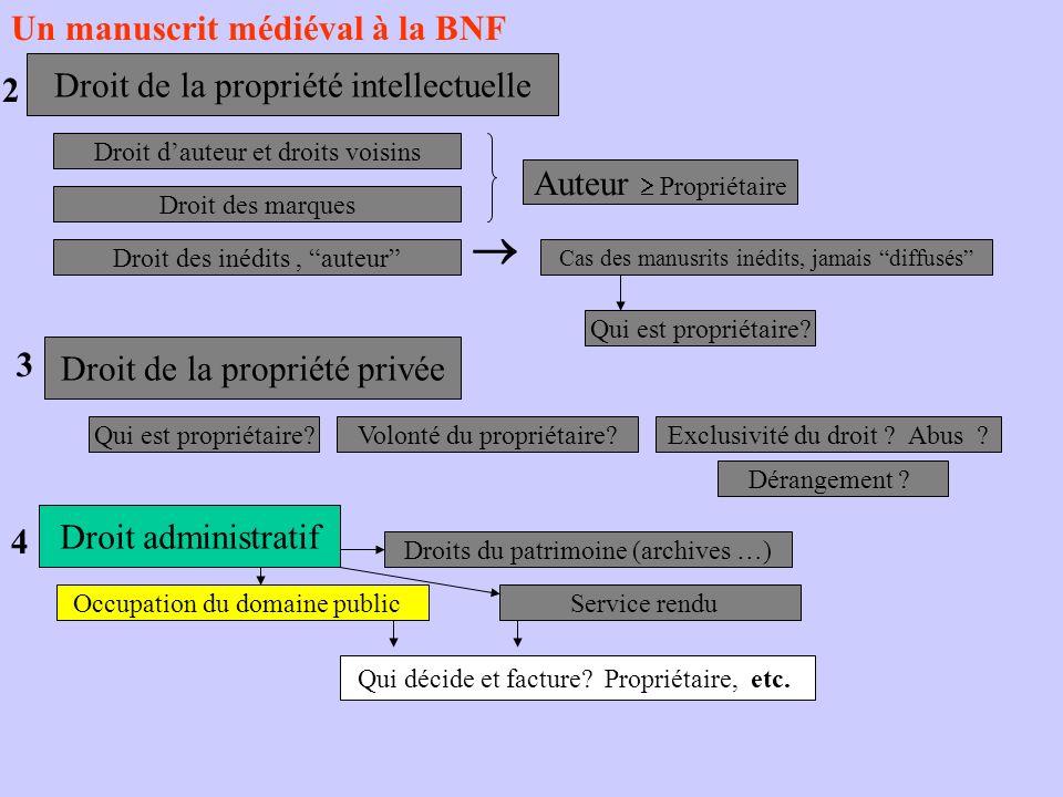 Un manuscrit médiéval à la BNF Droit de la propriété intellectuelle 2 Droit de la propriété privée 3 Droit administratif 4 Droit dauteur et droits voi