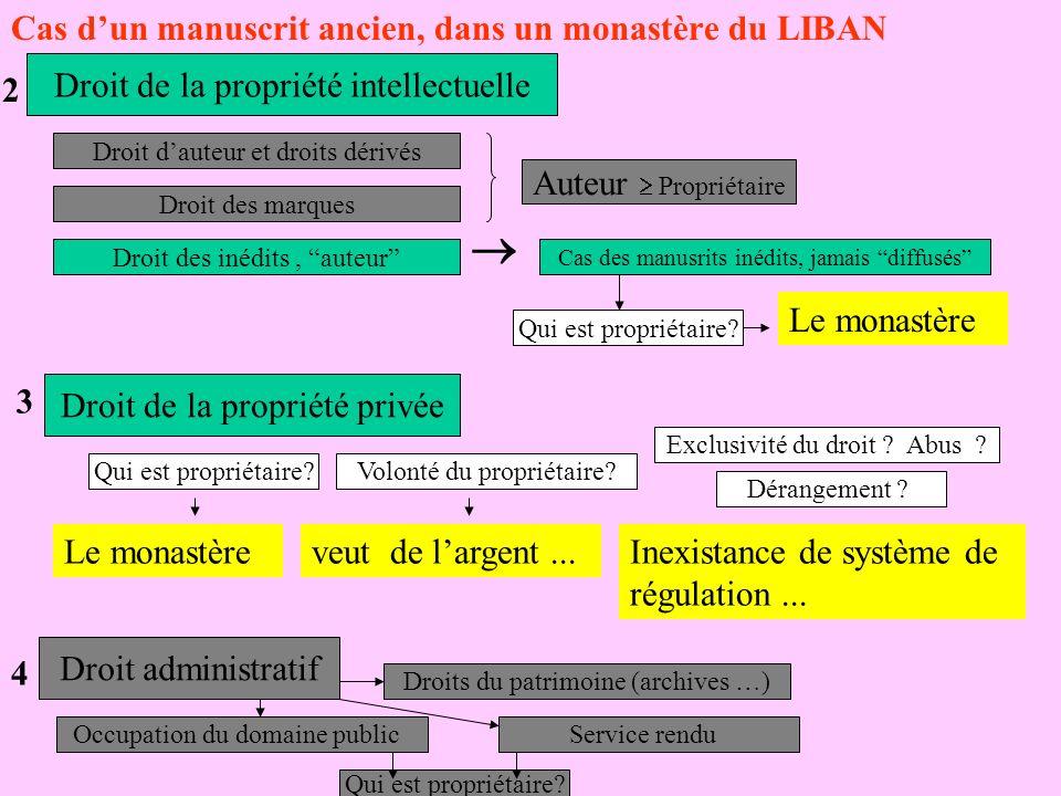 Cas dun manuscrit ancien, dans un monastère du LIBAN Droit de la propriété intellectuelle 2 Droit de la propriété privée 3 Droit administratif 4 Droit