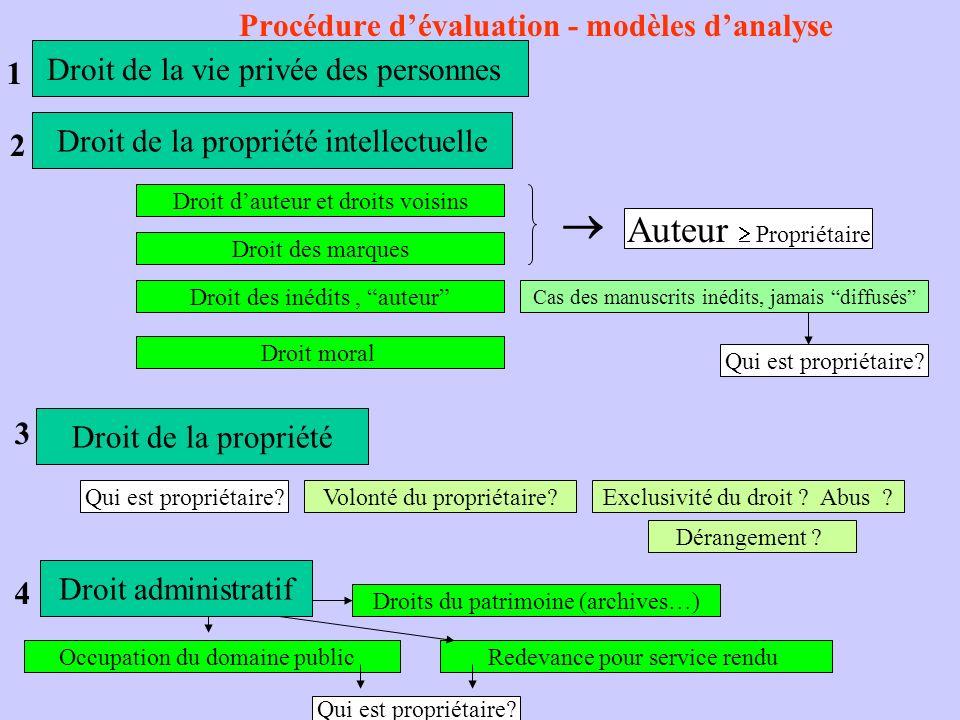 Procédure dévaluation - modèles danalyse Droit de la vie privée des personnes 1 Droit de la propriété intellectuelle 2 Droit de la propriété 3 Droit a