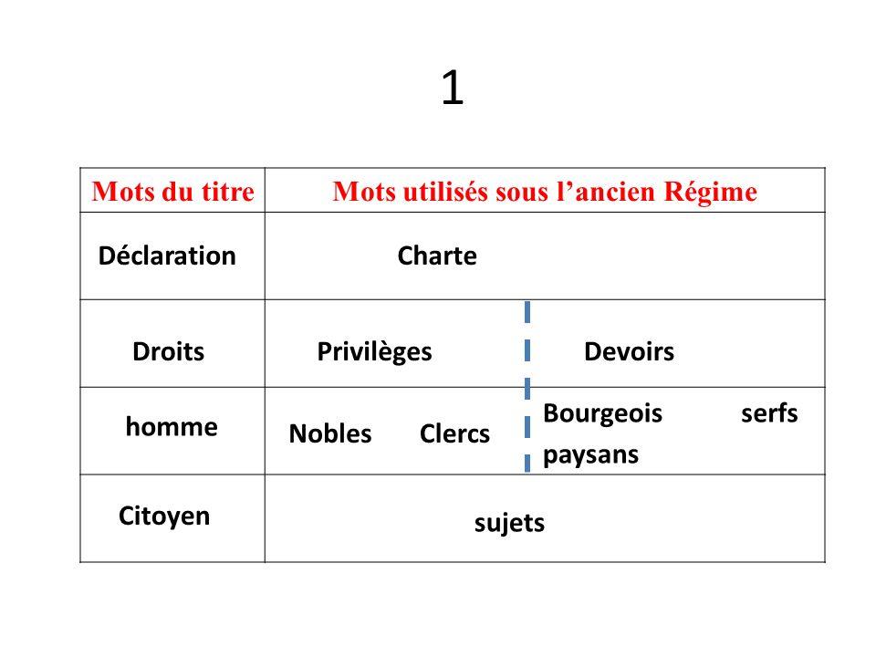 1 Mots du titreMots utilisés sous lancien Régime Déclaration Droits homme Citoyen Charte PrivilègesDevoirs NoblesClercs Bourgeois paysans serfs sujets