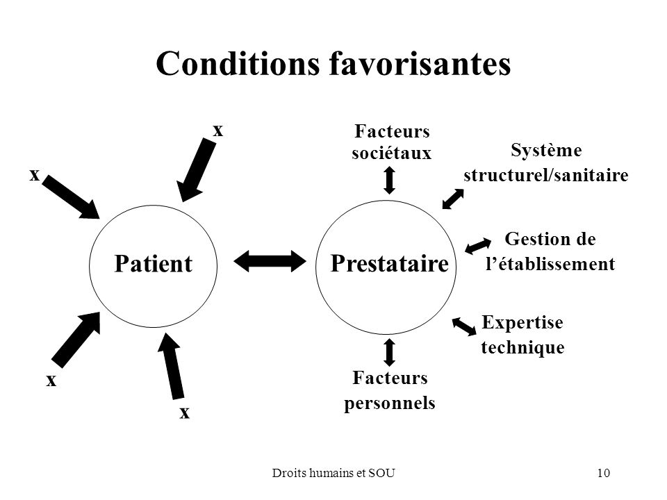 10Droits humains et SOU Conditions favorisantes x Prestataire Patient Facteurs sociétaux Système structurel/sanitaire Gestion de létablissement Expert