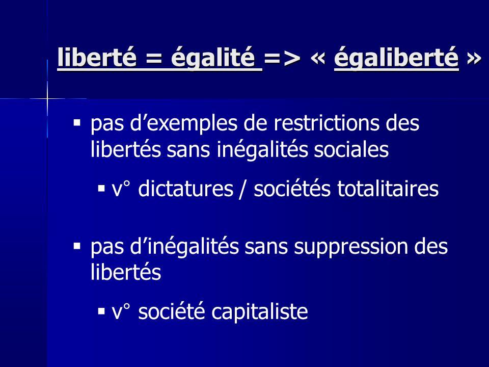 pas dexemples de restrictions des libertés sans inégalités sociales v° dictatures / sociétés totalitaires pas dinégalités sans suppression des libertés v° société capitaliste liberté = égalité => « égaliberté »