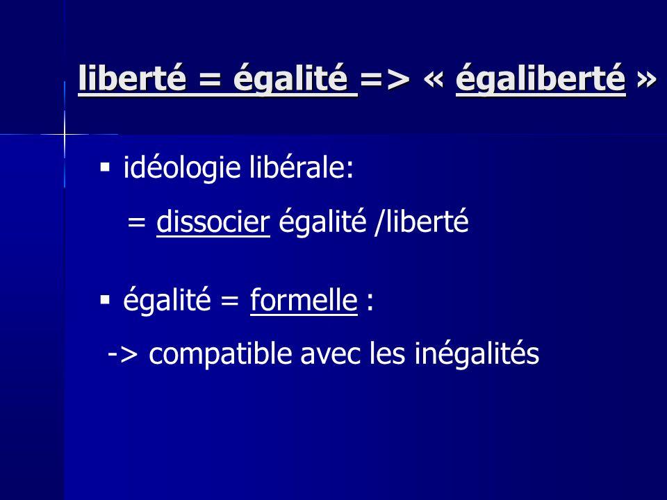 idéologie libérale: = dissocier égalité /liberté égalité = formelle : -> compatible avec les inégalités liberté = égalité => « égaliberté »