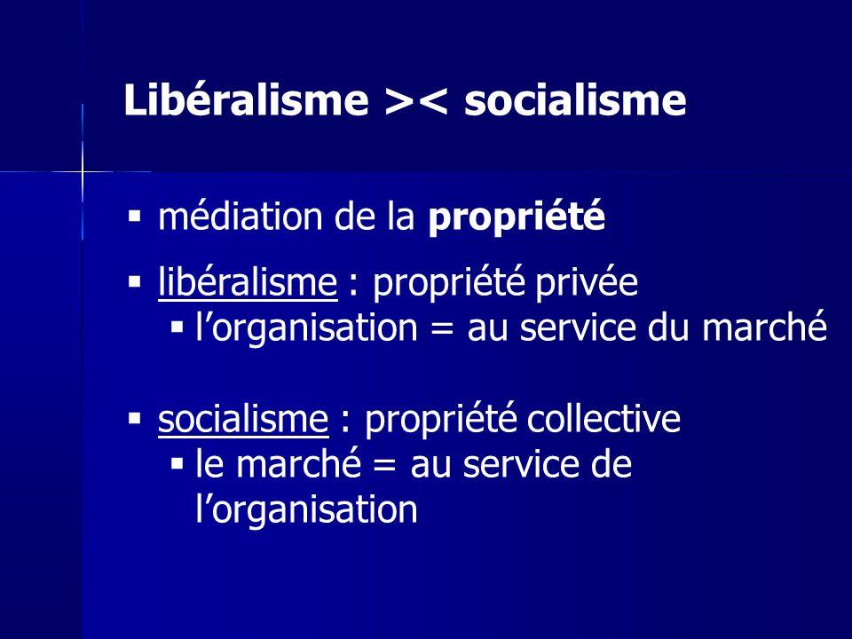 médiation de la propriété libéralisme : propriété privée lorganisation = au service du marché socialisme : propriété collective le marché = au service de lorganisation Libéralisme >< socialisme