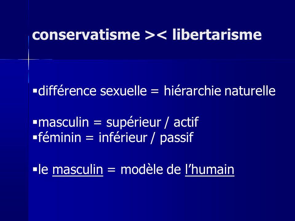 différence sexuelle = hiérarchie naturelle masculin = supérieur / actif féminin = inférieur / passif le masculin = modèle de lhumain conservatisme >< libertarisme