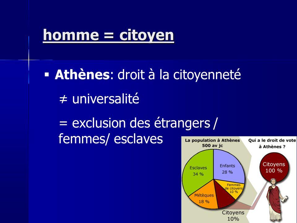 homme = citoyen Athènes: droit à la citoyenneté universalité = exclusion des étrangers / femmes/ esclaves