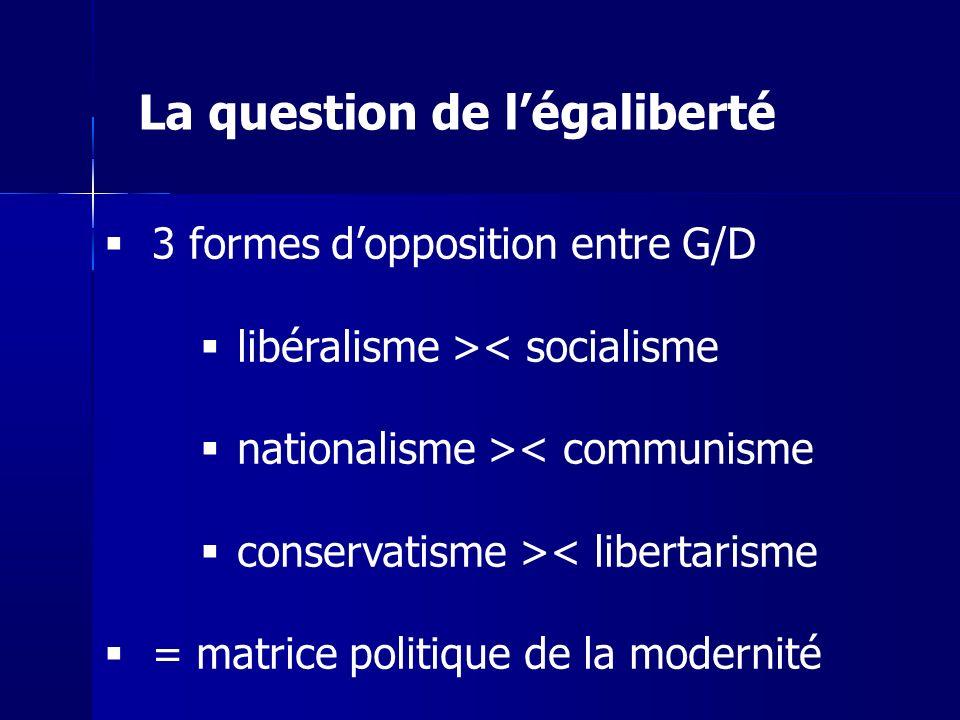 3 formes dopposition entre G/D libéralisme >< socialisme nationalisme >< communisme conservatisme >< libertarisme = matrice politique de la modernité La question de légaliberté