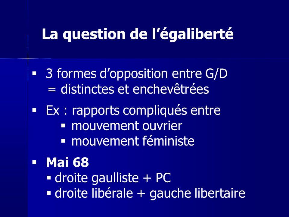3 formes dopposition entre G/D = distinctes et enchevêtrées Ex : rapports compliqués entre mouvement ouvrier mouvement féministe Mai 68 droite gaullis