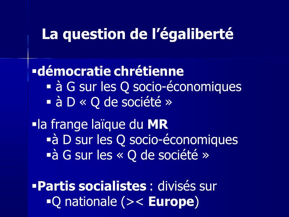 démocratie chrétienne à G sur les Q socio-économiques à D « Q de société » la frange laïque du MR à D sur les Q socio-économiques à G sur les « Q de société » Partis socialistes : divisés sur Q nationale (>< Europe) La question de légaliberté