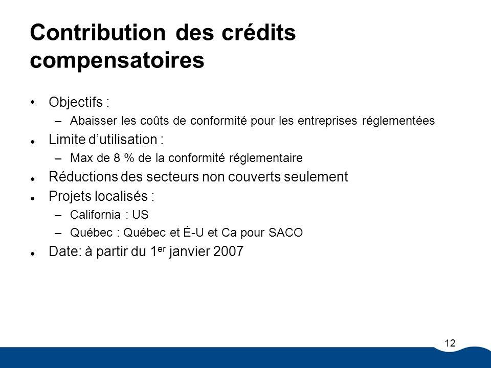 Contribution des crédits compensatoires Objectifs : –Abaisser les coûts de conformité pour les entreprises réglementées Limite dutilisation : –Max de