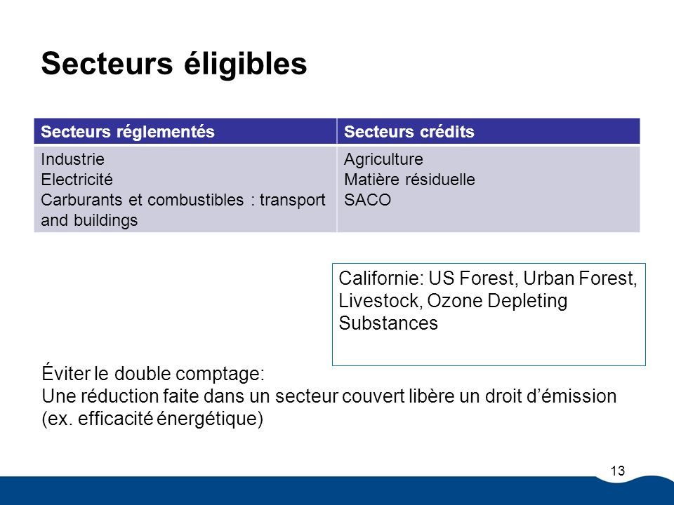 Secteurs éligibles Secteurs réglementésSecteurs crédits Industrie Electricité Carburants et combustibles : transport and buildings Agriculture Matière