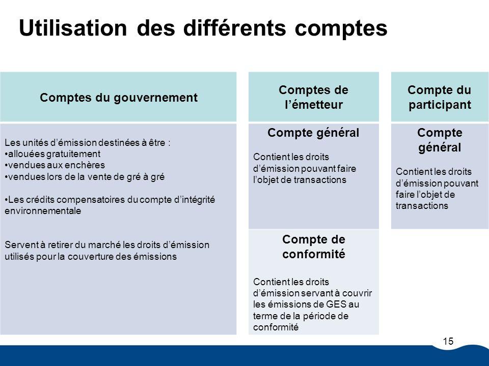 Utilisation des différents comptes Comptes du gouvernement Comptes de lémetteur Compte du participant Les unités démission destinées à être : allouées