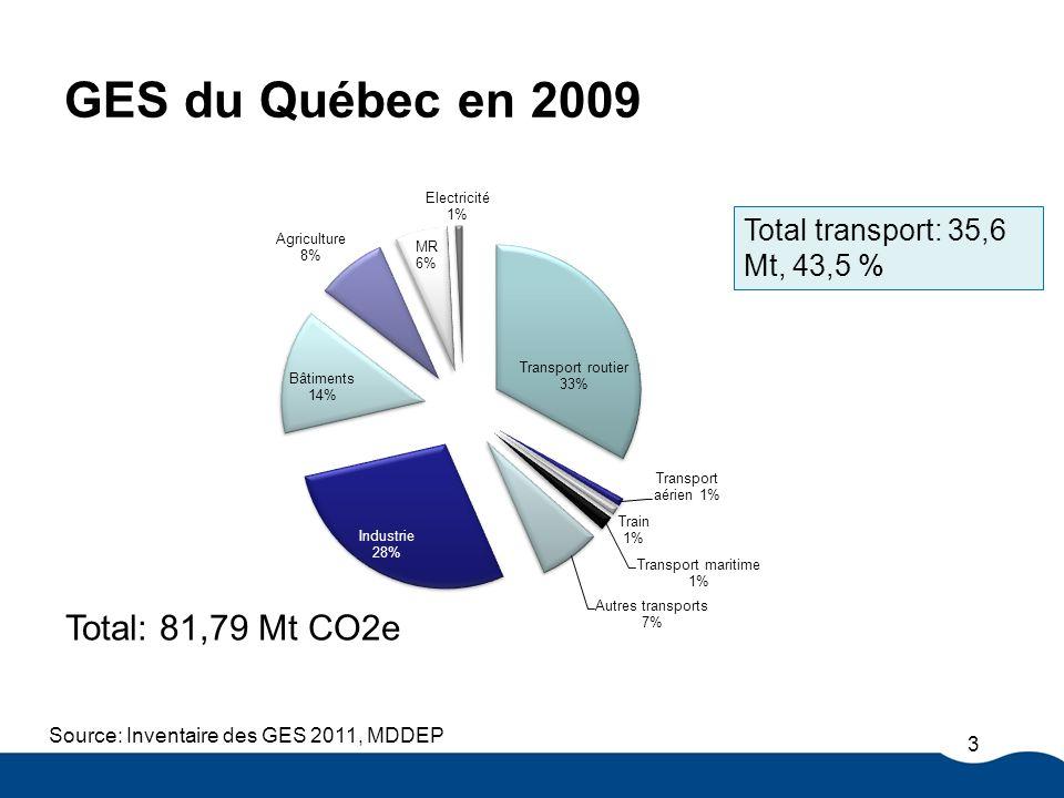 CB MB ON CA QC Partenaires canadiens 79 % de la population (2011) 76 % du PIB(2011) 4 Partenaires Colombie-Britannique Manitoba Ontario Partenaires avec règlements Californie Québec Western Climate Initiative (WCI)