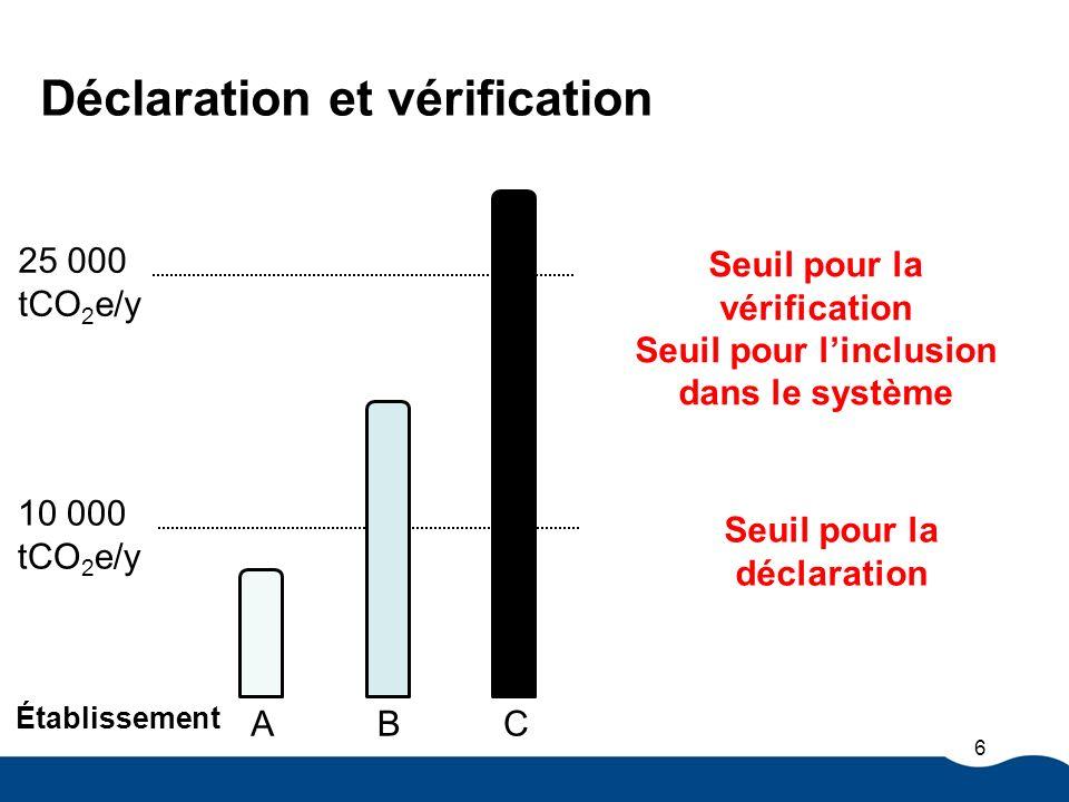 Déclaration et vérification Seuil pour la vérification Seuil pour linclusion dans le système Seuil pour la déclaration 25 000 tCO 2 e/y 10 000 tCO 2 e/y A B C Établissement 6