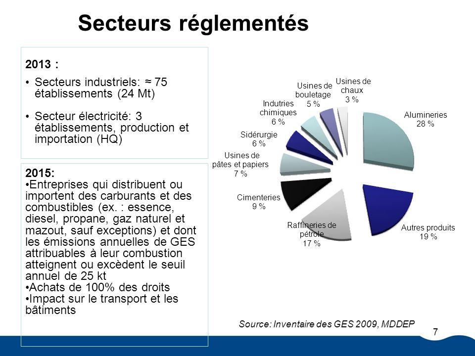 Source: Inventaire des GES 2009, MDDEP 2013 : Secteurs industriels: 75 établissements (24 Mt) Secteur électricité: 3 établissements, production et importation (HQ) Secteurs réglementés 7 2015: Entreprises qui distribuent ou importent des carburants et des combustibles (ex.
