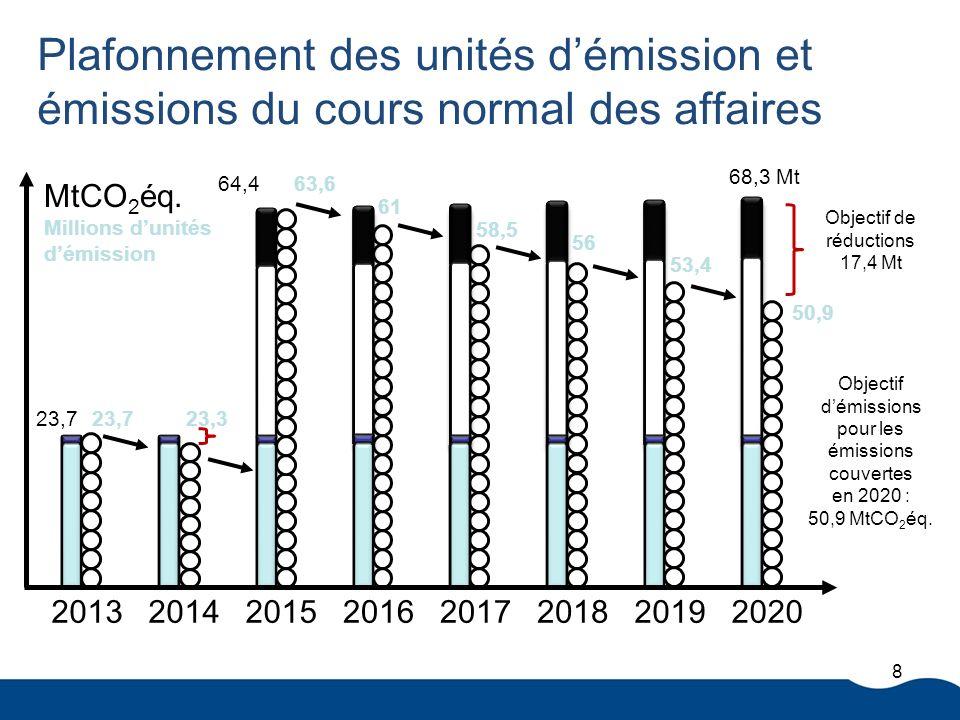 Plafonnement des unités démission et émissions du cours normal des affaires Objectif de réductions 17,4 Mt 8 23,7 64,4 68,3 Mt 23,7 63,6 61 58,5 56 53