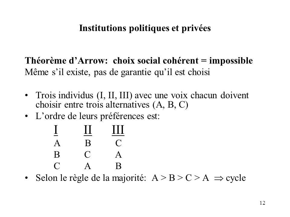 12 Institutions politiques et privées Théorème dArrow: choix social cohérent = impossible Même sil existe, pas de garantie quil est choisi Trois indiv
