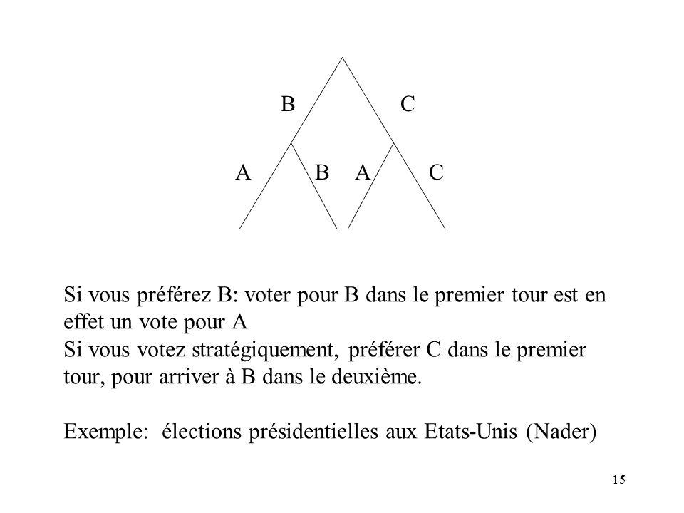 15 Si vous préférez B: voter pour B dans le premier tour est en effet un vote pour A Si vous votez stratégiquement, préférer C dans le premier tour, p