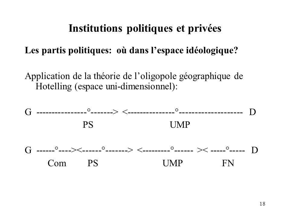 18 Institutions politiques et privées Les partis politiques: où dans lespace idéologique? Application de la théorie de loligopole géographique de Hote
