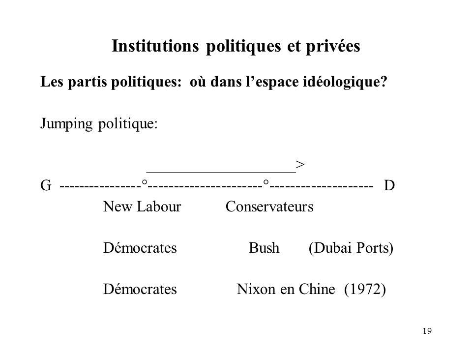 19 Institutions politiques et privées Les partis politiques: où dans lespace idéologique? Jumping politique: ___________________> G ----------------°-