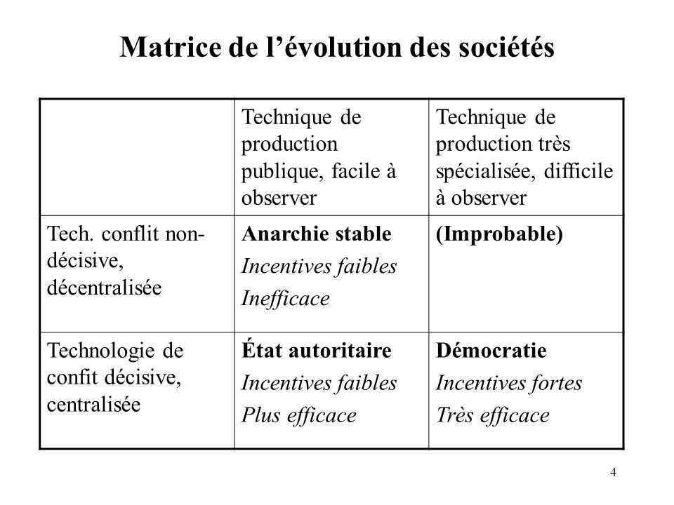 4 Matrice de lévolution des sociétés Technique de production publique, facile à observer Technique de production très spécialisée, difficile à observe